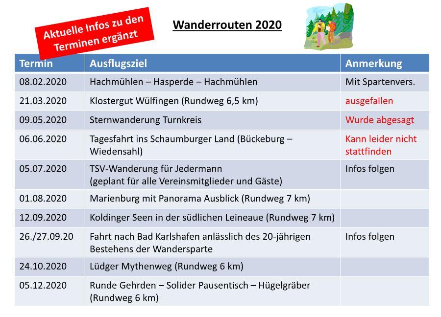 2020 Update Wanderrouten