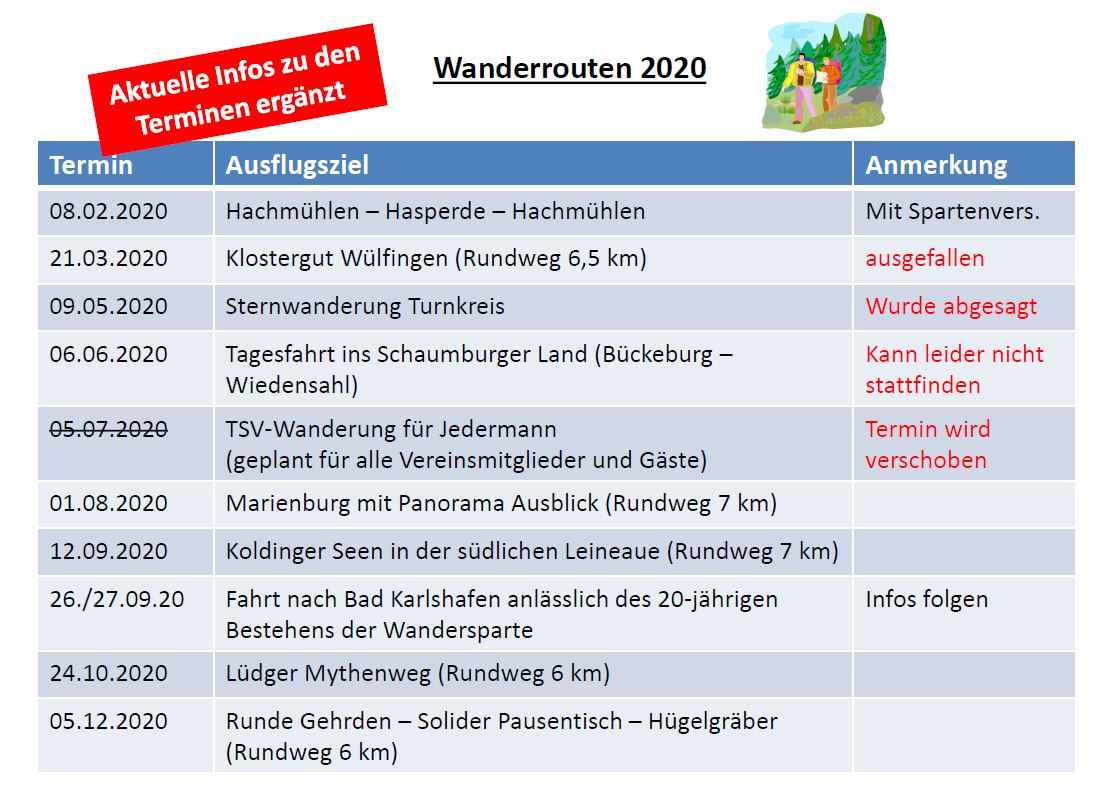 2020 Update2 Wanderrouten